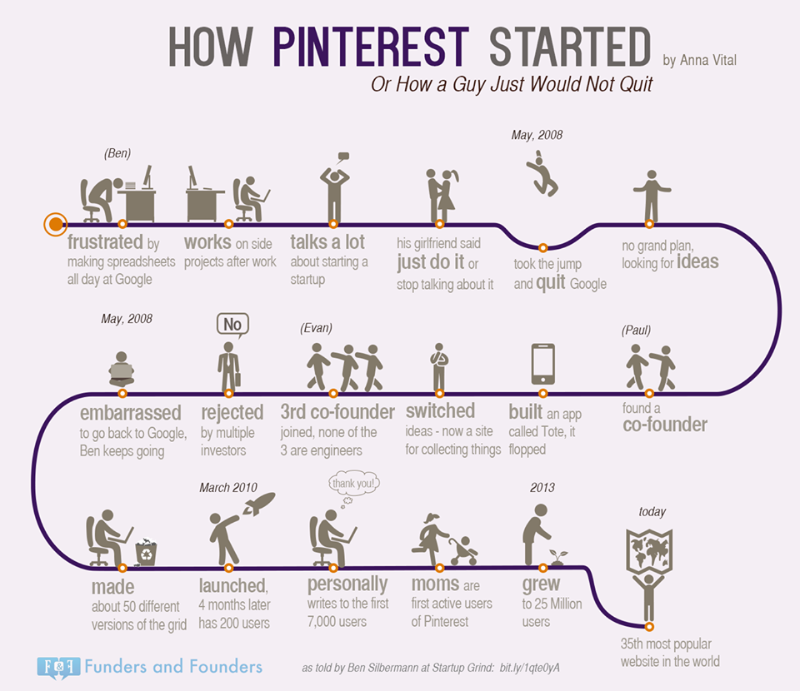 how pinterest started
