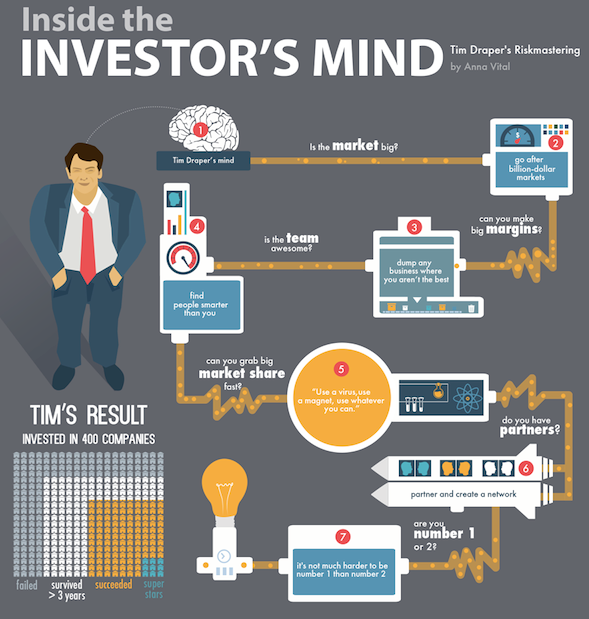 investors mindset